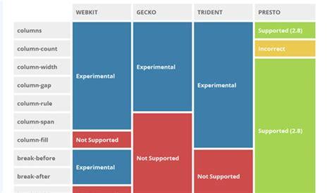 membuat layout css 2 kolom membuat kolom paragraf dengan css3 kursus web design