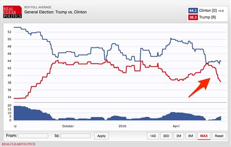 new york gop polls 2016 donald trump has sizable lead polls donald trump collapses business insider