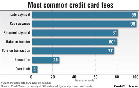 Credit Cost Formula For Banks 2015 Credit Card Fee Survey Average Card Carries 6 Fees