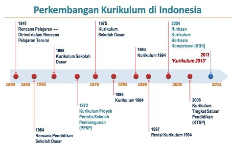 kurikulum pendidikan  indonesia  berubah