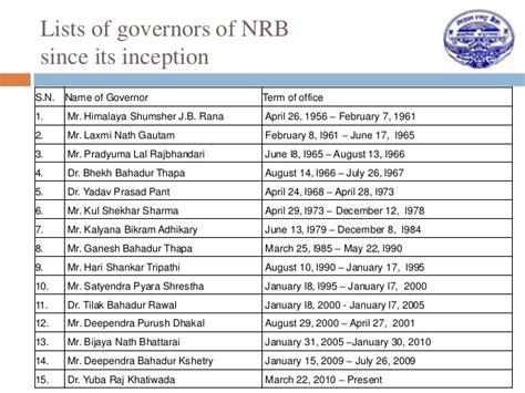nepal rastra bank exchange rate internship at nepal rastra bank nrb