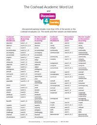 coxhead academic word list correlated to