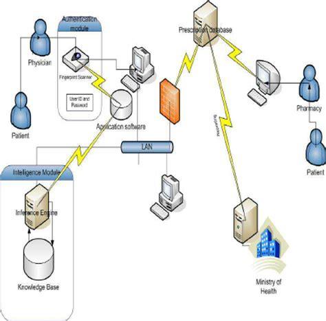 e prescription workflow fig 2 use scenario for the proposed secured