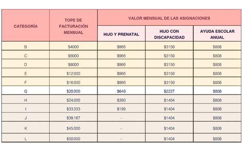escala de salario par cobrar univerasl x hijo 2016 salarios para monotributistas salario universal para