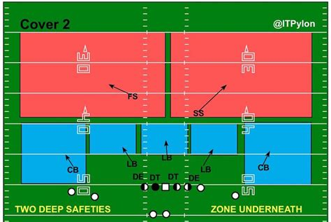 cover 2 defense diagram itp glossary cover 2 inside the pylon