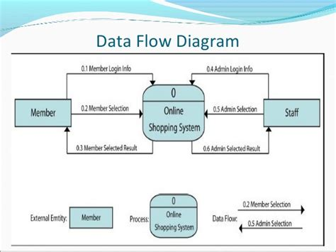 data flow diagram for login e commerce