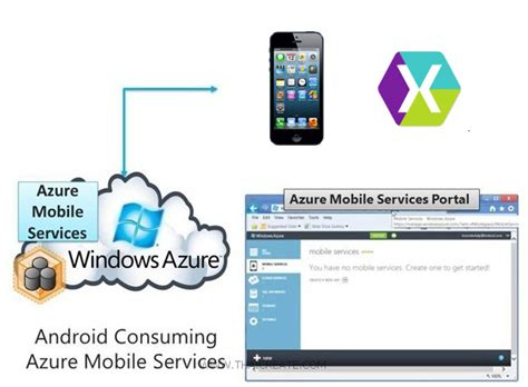 tutorial xamarin ios español ตอนท 1 ร จ ก ios c xamarin ios mobile services บน