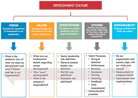 creating value the importance of creating value in the importance of values in creating a strong culture of