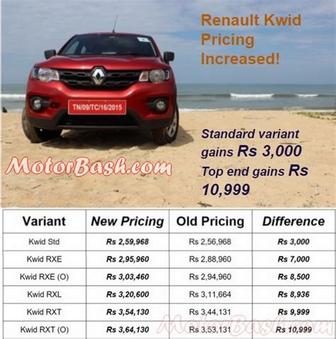 renault kwid on road price diesel renault kwid price hiked by upto rs 10 999 latest prices