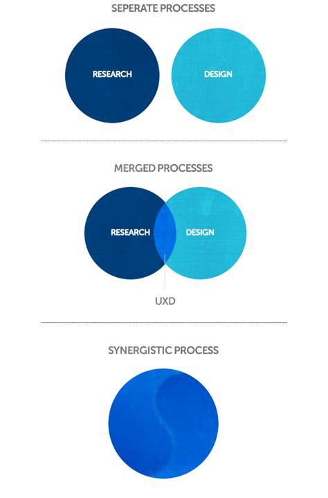 design assets definition designing meaning translating insight into design