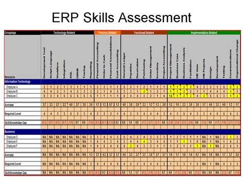 Conducting Erp Assessment To Maximize Erp Roi Erp The Right Way Excel Skills Assessment Template