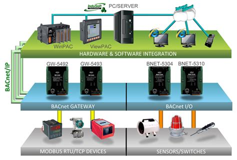 home gt product gt solutions gt industrial communication