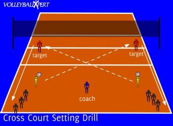 volleyball setting drills for advanced players cross court setting drill by volleyballxpert com