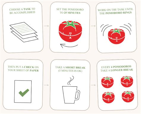 Kitchen Design Principles by 119 Time Management The Pomodoro Technique
