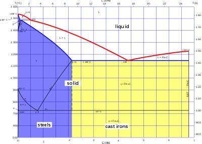 diagramme de phase des aciers fonte m 233 tallurgie wikip 233 dia