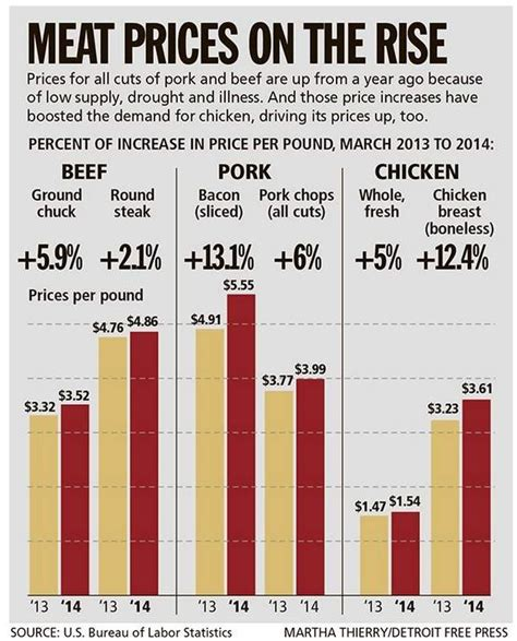 The Price Of Butcher S rising prices point to expensive bbq season see it market