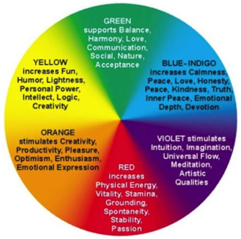which color is considered to be an appetite suppressant color therapy for your house and workplace color is