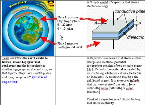 earth capacitor free energy update of einstein s theory