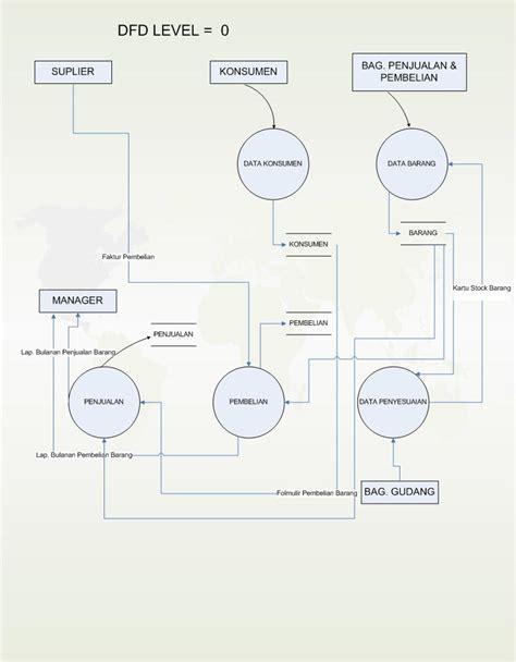 manuk nakal dfd sistem informasi priwisata new contoh diagram konteks dan dfd sistem informasi