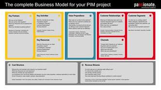 Model Software business model canvas f 252 r die software einf 252 hrung