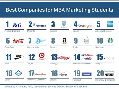 Best For Mba Students by Best Firms For Mba Marketing Students Page 2 Of 2