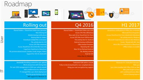 road map business microsoft reveals future roadmap for onedrive for business