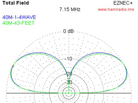40m to feet bigir vs 43 foot antenna eznec shootout conclusions
