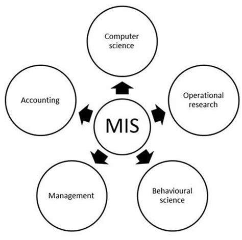 diagram of management information system mis introduction