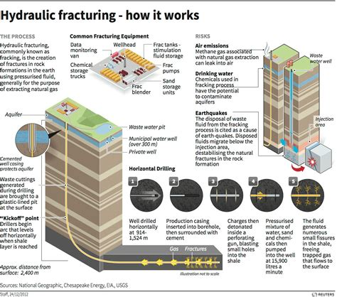 fracking process diagram what is fracking