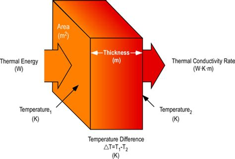 thermal conductivity for resistor heat conduction