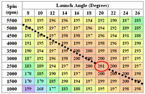 swing speed launch angle chart comparison of trajectory programs