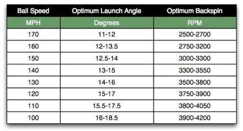 ping swing speed chart fgi forums flightscope says