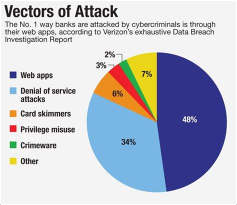 10 areas of cyber security where banks are most vulnerable to cyberattacks now