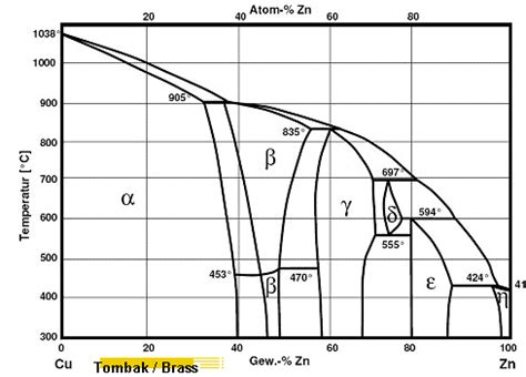 cu zn phase diagram some phase diagrams