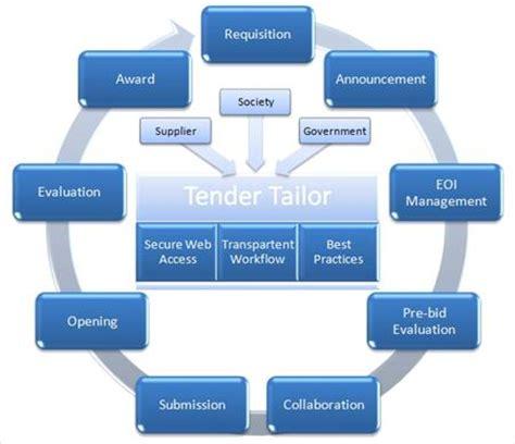 electronic bid management tender dan contract administrasi