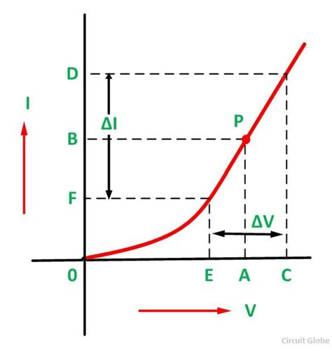 characteristics of diode graph diode characteristics graph 28 images diode characteristic voltage why does temperature