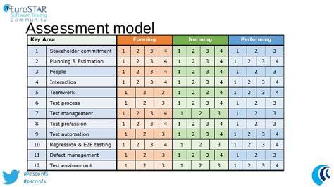 Webinar Ti4agile Eurostar 2013 Agile Assessment Template