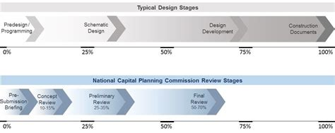 design review process template pchscottcounty