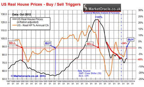 housing market news u s housing real estate market house prices trend forecast 2013 to 2016 nysearca iyr nysearca