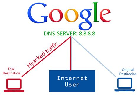 Dns by Google Public Dns Server Traffic Hijacked