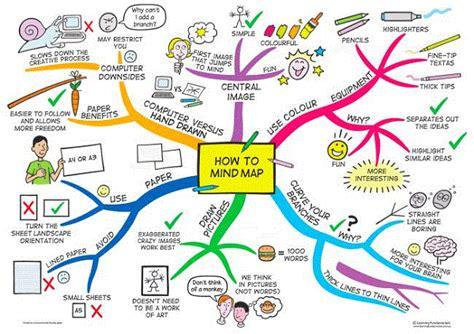 Buku Journey Through The Quran Mindmap Sharif Hasan Al Banna 1 how to mind map mind map