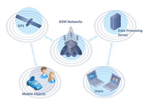 Global Mobile Satellite Communications Theory telecom network clipart 44