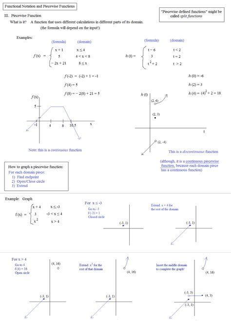 Algebra 1 Function Notation Worksheet Answers by Math 2 Piecewise Functions Worksheet 2 Answers Piecewise