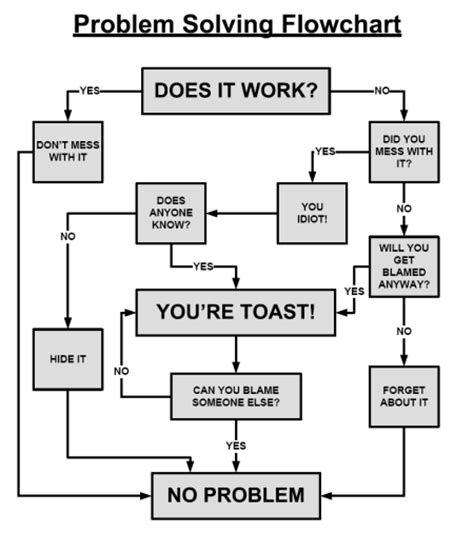 flowchart problems problem solving flow chart humor