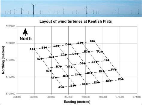 farm layout meaning the power output from large megawatt turbines and