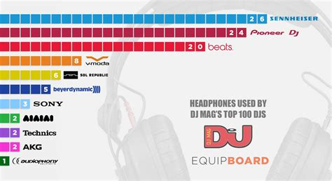 top 100 best dj best dj headphones equipboard 174