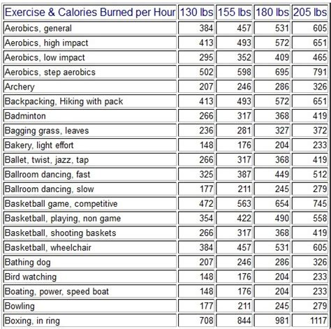 How Many Calories Does Gardening Burn by Calories Burned During Exercise By Nutristrategy