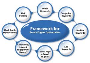 We have a 3 level organic seo search engine optimization approach