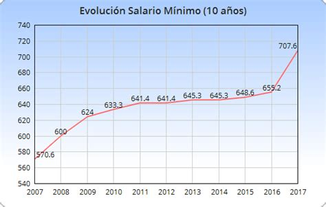 sueldo mnimo interprofesional 2016 salario m 237 nimo interprofesional 2018