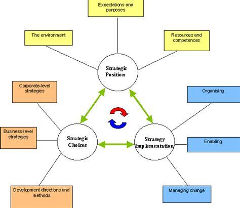 Management Strategic 5 In 1 8 bp elements of strategic management